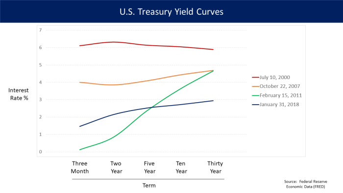 U_S__Treasury_Yield_Curves_-_v1