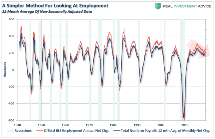 saupload_Employment-12-month-Average-NSA-091218