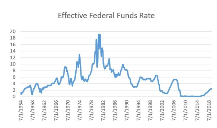 effective fed funds rate
