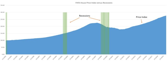 House Price Index versus Recessions
