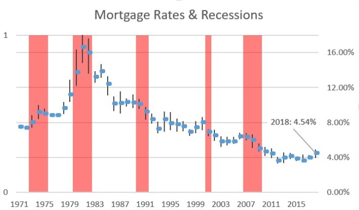 Recessions and mortgage rates